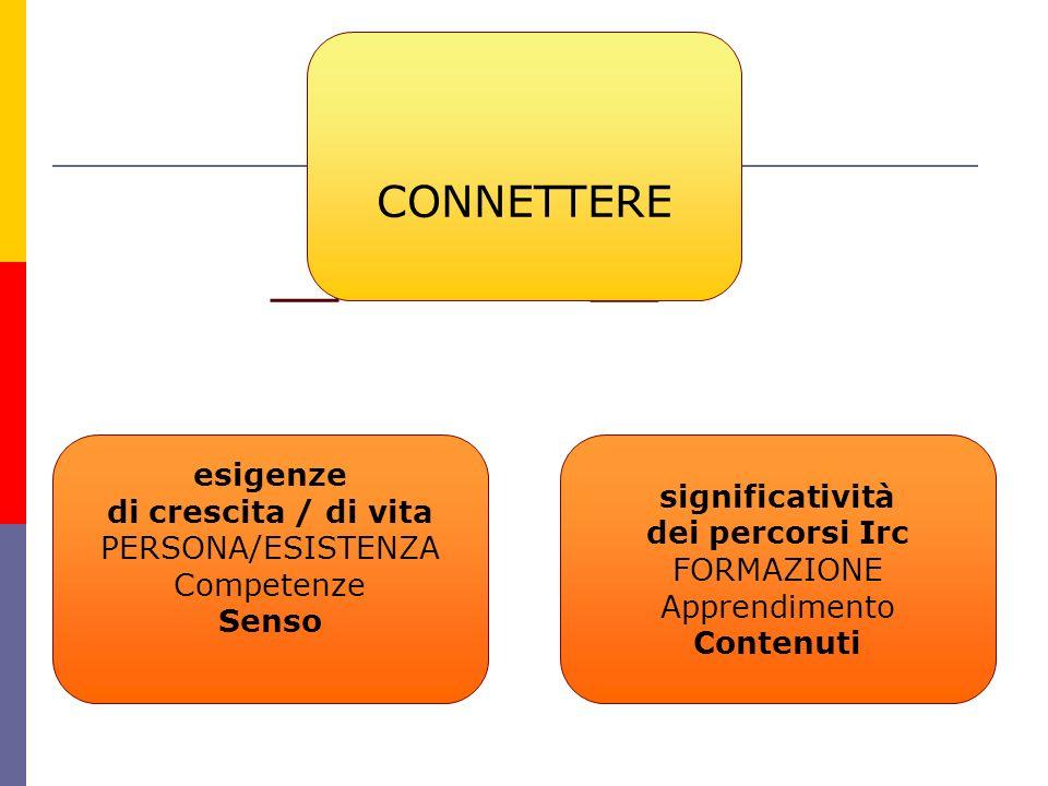 CONNETTERE esigenze di crescita / di vita PERSONA/ESISTENZA Competenze Senso significatività dei percorsi Irc FORMAZIONE Apprendimento Contenuti