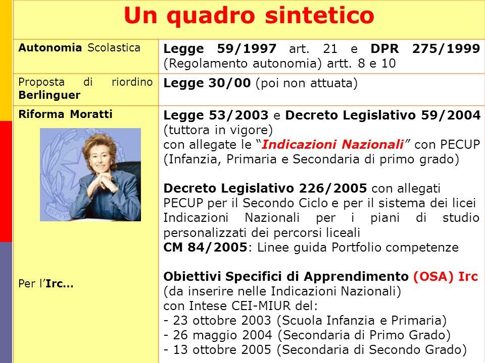Un quadro sintetico Autonomia Scolastica Legge 59/1997 art. 21 e DPR 275/1999 (Regolamento autonomia) artt. 8 e 10 Proposta di riordino Berlinguer Leg