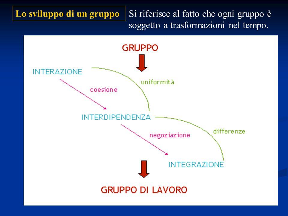 Lo sviluppo di un gruppo Si riferisce al fatto che ogni gruppo è soggetto a trasformazioni nel tempo.