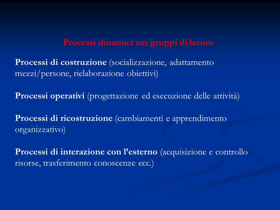 Processi dinamici nei gruppi di lavoro Processi di costruzione (socializzazione, adattamento mezzi/persone, rielaborazione obiettivi) Processi operati