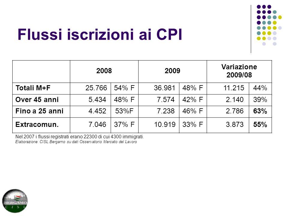 Flussi iscrizioni ai CPI 20082009 Variazione 2009/08 Totali M+F 25.76654% F 36.98148% F 11.21544% Over 45 anni 5.43448% F 7.57442% F 2.14039% Fino a 25 anni 4.45253%F 7.23846% F 2.78663% Extracomun.