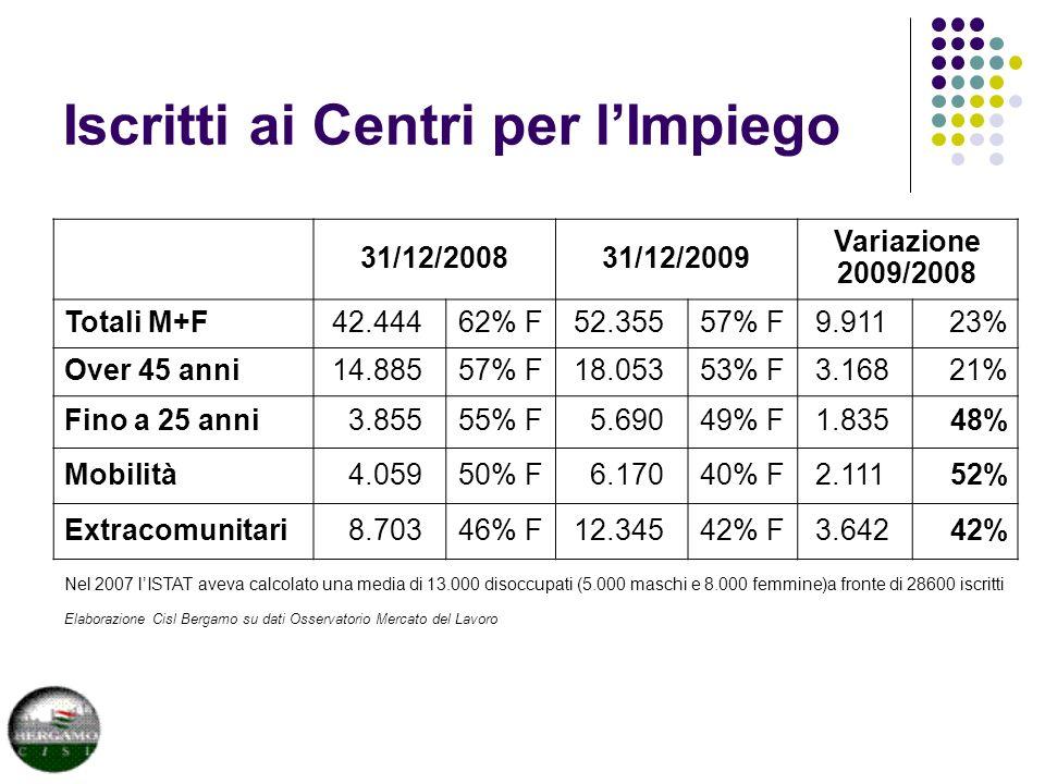 Iscritti ai Centri per lImpiego 31/12/200831/12/2009 Variazione 2009/2008 Totali M+F 42.44462% F 52.35557% F 9.91123% Over 45 anni 14.88557% F 18.05353% F 3.16821% Fino a 25 anni 3.85555% F 5.69049% F 1.83548% Mobilità 4.05950% F 6.17040% F 2.11152% Extracomunitari 8.70346% F 12.34542% F 3.64242% Nel 2007 lISTAT aveva calcolato una media di 13.000 disoccupati (5.000 maschi e 8.000 femmine)a fronte di 28600 iscritti Elaborazione Cisl Bergamo su dati Osservatorio Mercato del Lavoro