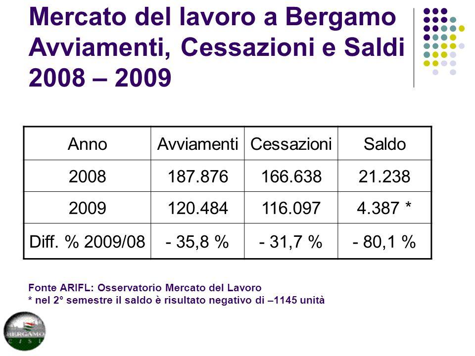 Mercato del lavoro a Bergamo Avviamenti, Cessazioni e Saldi 2008 – 2009 Fonte ARIFL: Osservatorio Mercato del Lavoro * nel 2° semestre il saldo è risultato negativo di –1145 unità AnnoAvviamentiCessazioniSaldo 2008187.876166.63821.238 2009120.484116.0974.387 * Diff.
