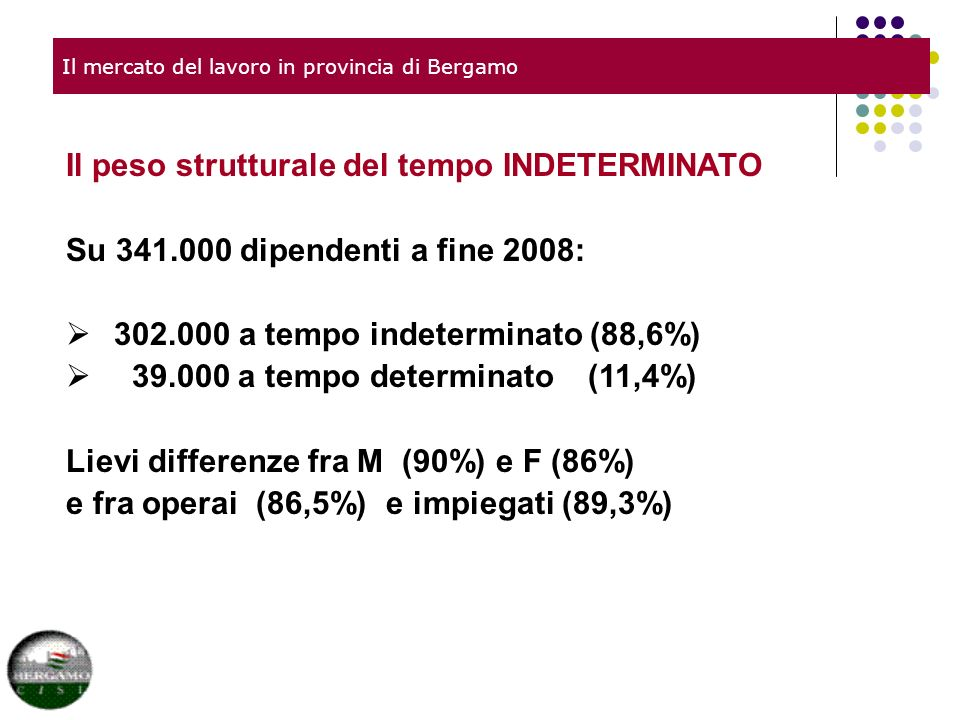 Il mercato del lavoro in provincia di Bergamo Il peso strutturale del tempo INDETERMINATO Su 341.000 dipendenti a fine 2008: 302.000 a tempo indeterminato (88,6%) 39.000 a tempo determinato (11,4%) Lievi differenze fra M (90%) e F (86%) e fra operai (86,5%) e impiegati (89,3%)