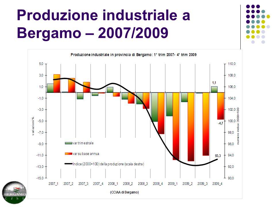 Produzione industriale a Bergamo – 2007/2009