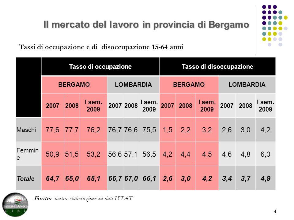 Il mercato del lavoro in provincia di Bergamo Fonte: nostra elaborazione su dati ISTAT 4 Tassi di occupazione e di disoccupazione 15-64 anni Tasso di occupazioneTasso di disoccupazione BERGAMOLOMBARDIABERGAMOLOMBARDIA 20072008 I sem.
