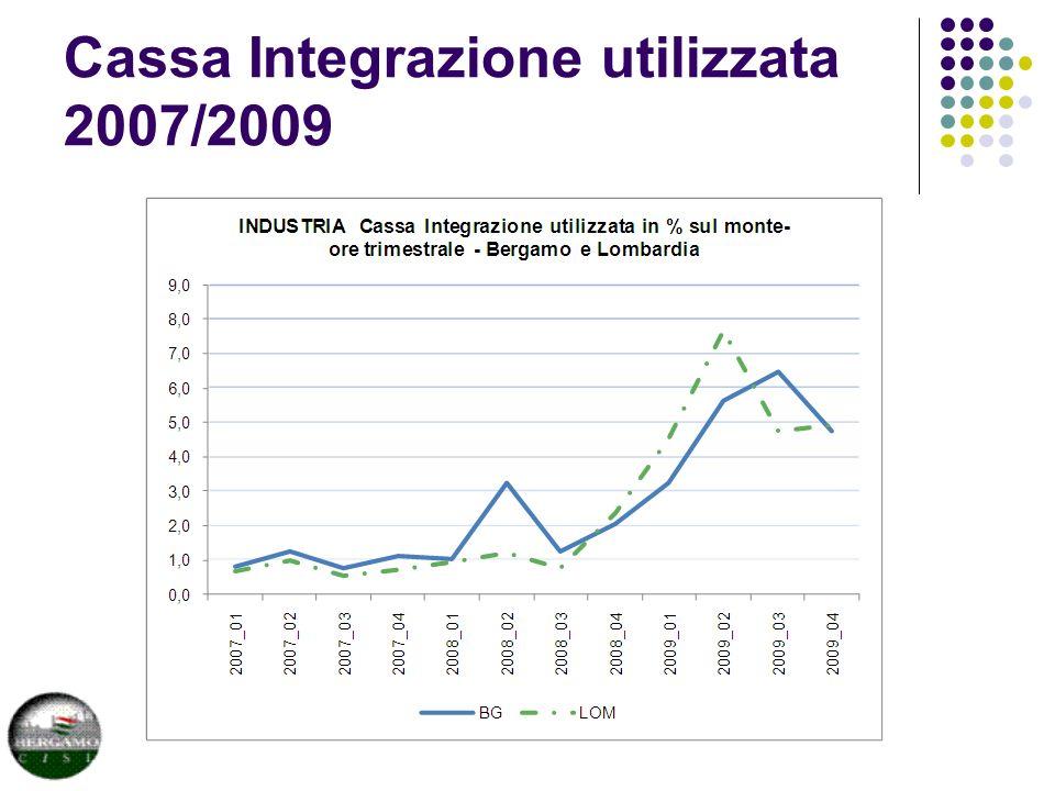 Cassa Integrazione utilizzata 2007/2009