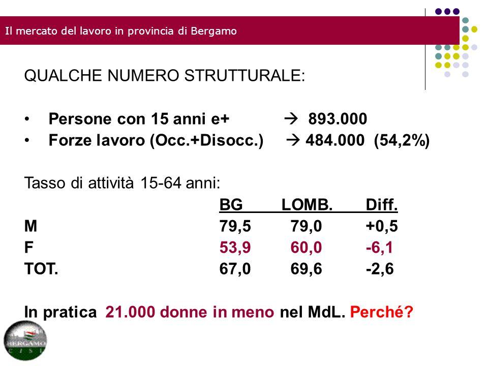 Il mercato del lavoro in provincia di Bergamo QUALCHE NUMERO STRUTTURALE: Persone con 15 anni e+ 893.000 Forze lavoro (Occ.+Disocc.) 484.000 (54,2%) Tasso di attività 15-64 anni: BG LOMB.Diff.