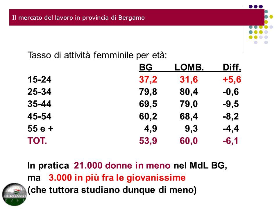 Il mercato del lavoro in provincia di Bergamo Tasso di attività femminile per età: BG LOMB.Diff.