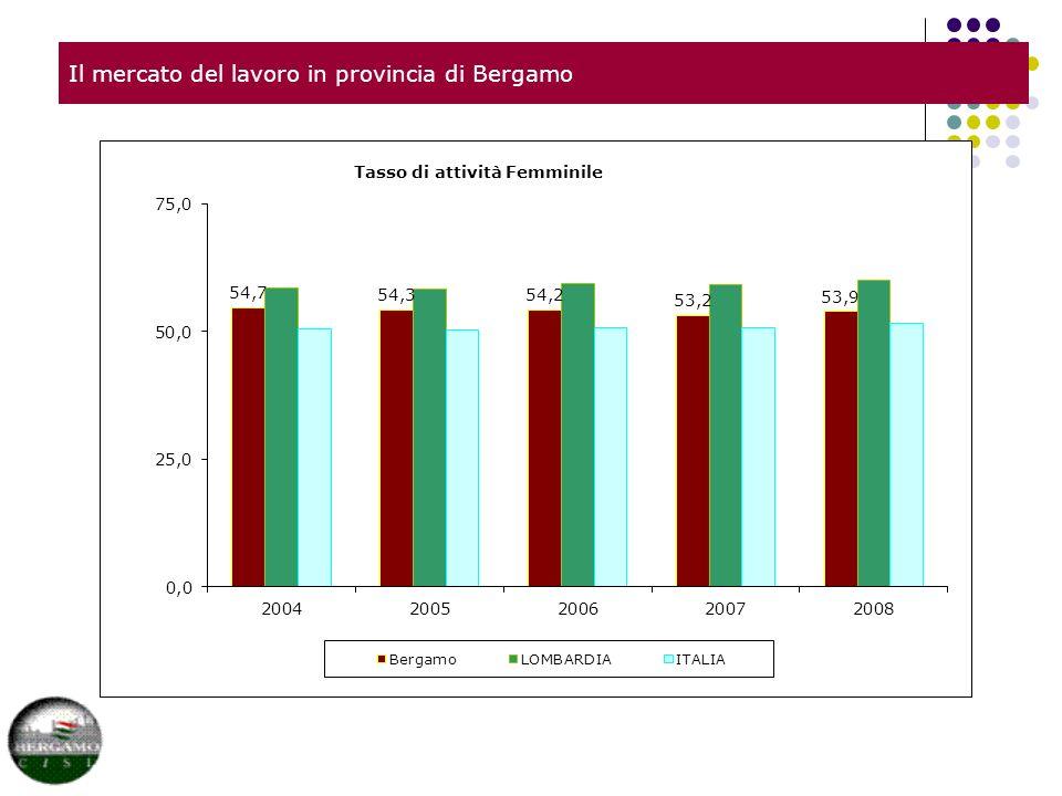 Il mercato del lavoro in provincia di Bergamo