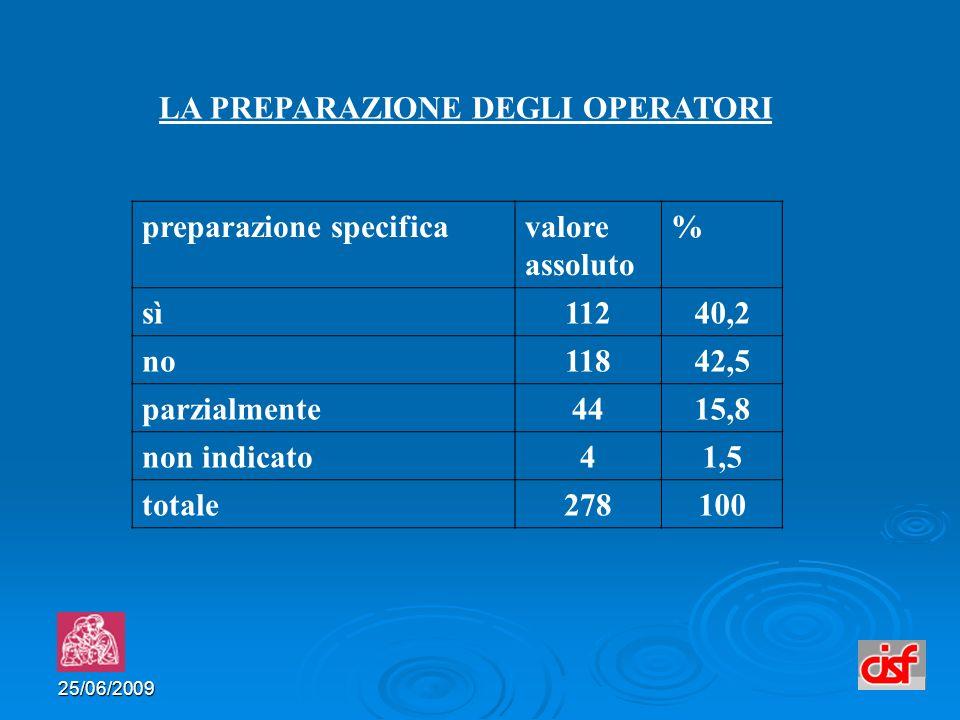 25/06/2009 preparazione specificavalore assoluto % sì11240,2 no11842,5 parzialmente4415,8 non indicato41,5 totale278100 LA PREPARAZIONE DEGLI OPERATORI