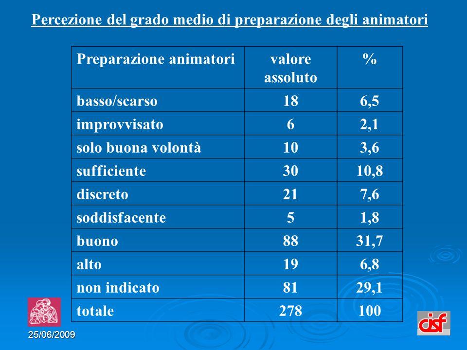 25/06/2009 Percezione del grado medio di preparazione degli animatori Preparazione animatorivalore assoluto % basso/scarso186,5 improvvisato62,1 solo buona volontà103,6 sufficiente3010,8 discreto217,6 soddisfacente51,8 buono8831,7 alto196,8 non indicato8129,1 totale278100