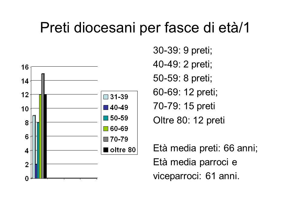 Preti diocesani per fasce di età/1 30-39: 9 preti; 40-49: 2 preti; 50-59: 8 preti; 60-69: 12 preti; 70-79: 15 preti Oltre 80: 12 preti Età media preti: 66 anni; Età media parroci e viceparroci: 61 anni.
