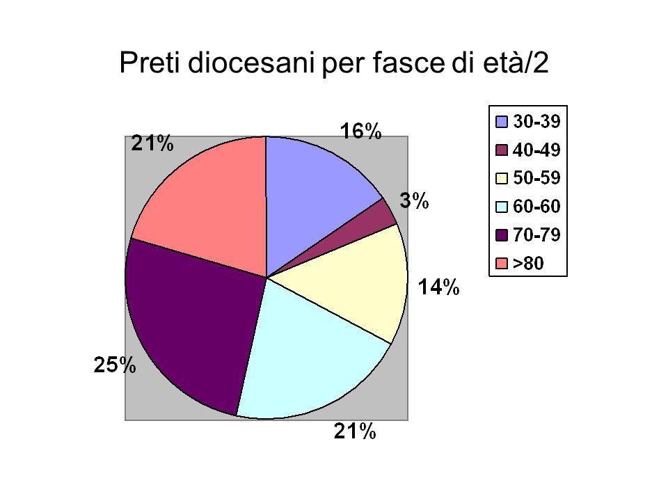 Preti diocesani per fasce di età/2