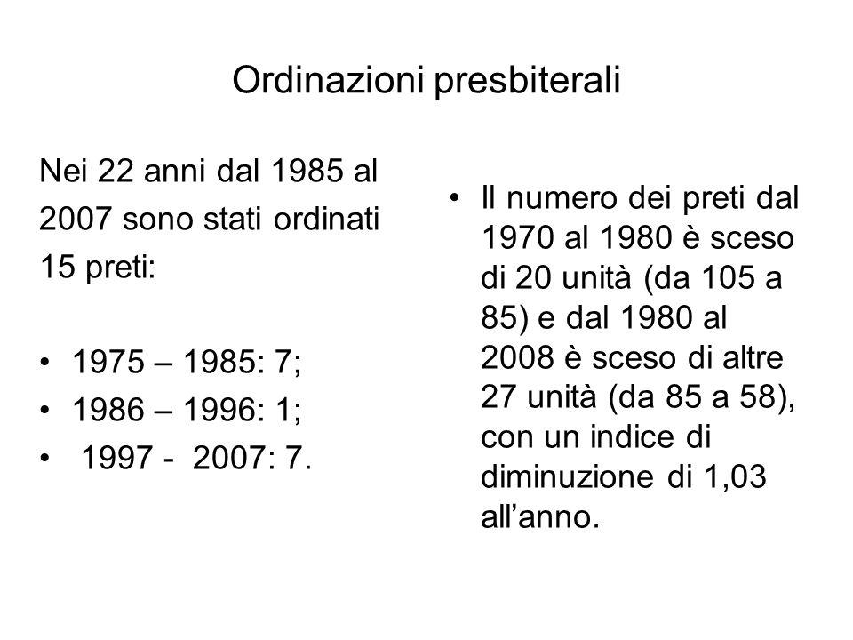 Ordinazioni presbiterali Nei 22 anni dal 1985 al 2007 sono stati ordinati 15 preti: 1975 – 1985: 7; 1986 – 1996: 1; 1997 - 2007: 7.
