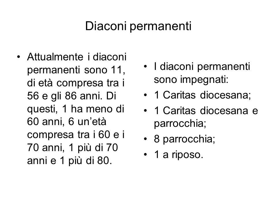 Diaconi permanenti Attualmente i diaconi permanenti sono 11, di età compresa tra i 56 e gli 86 anni. Di questi, 1 ha meno di 60 anni, 6 unetà compresa