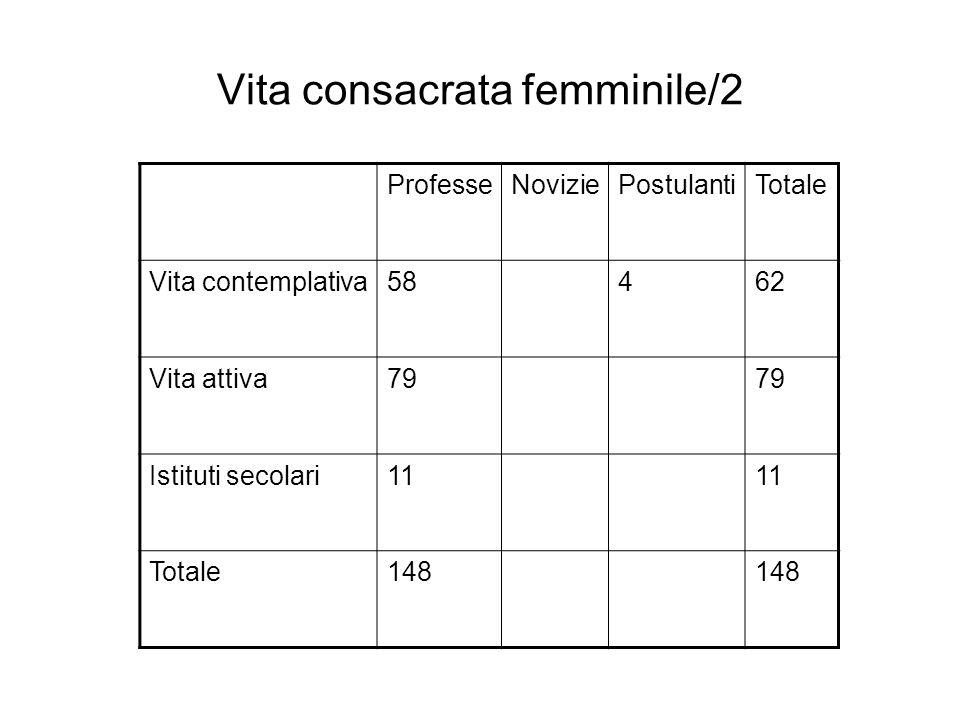 Vita consacrata femminile/2 ProfesseNoviziePostulantiTotale Vita contemplativa58462 Vita attiva79 Istituti secolari11 Totale148