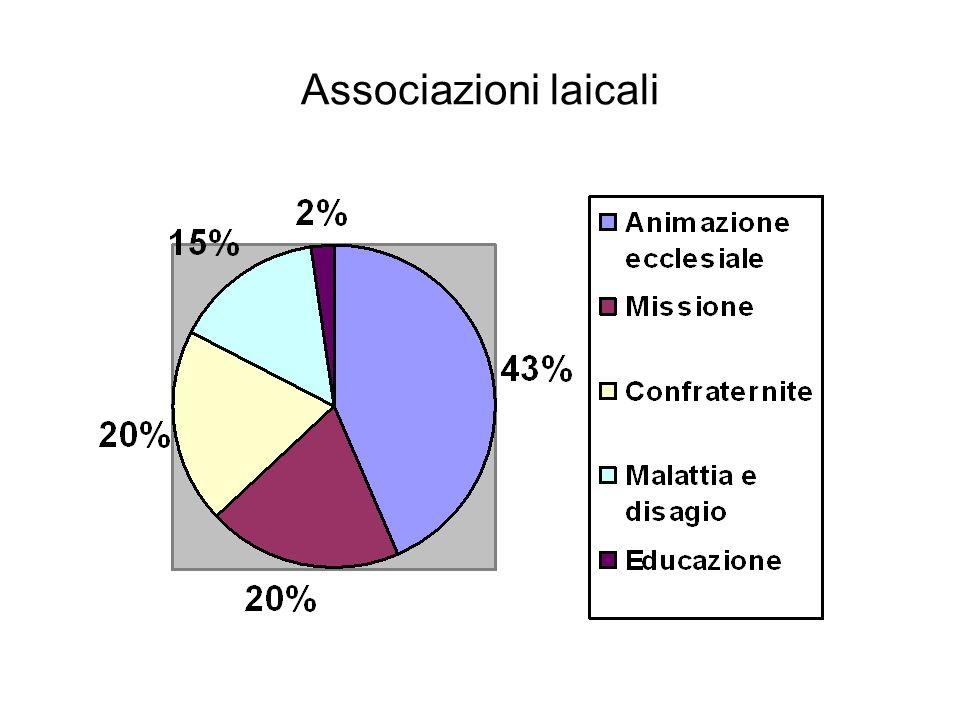 Associazioni laicali