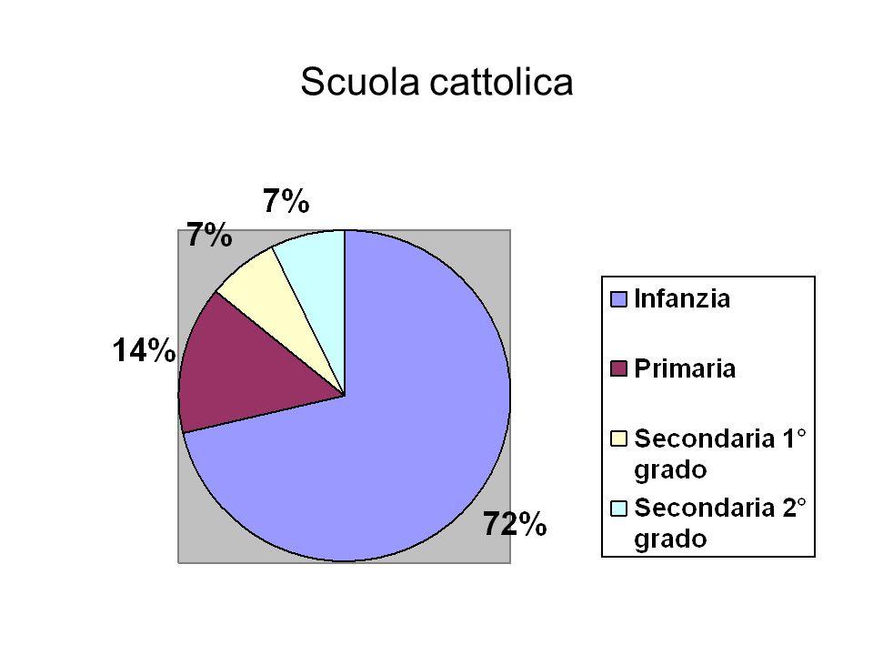 Scuola cattolica