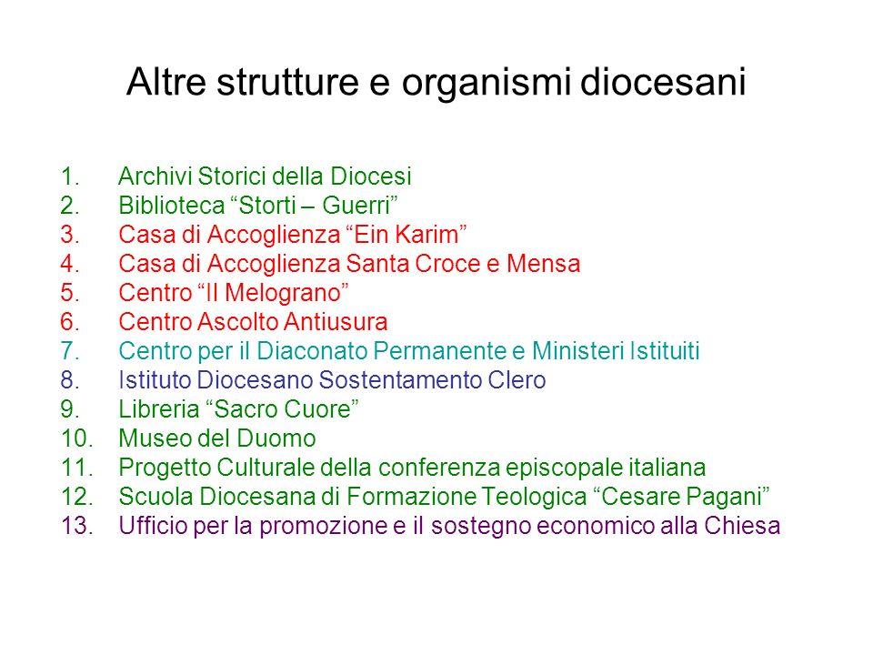 Altre strutture e organismi diocesani 1.Archivi Storici della Diocesi 2.Biblioteca Storti – Guerri 3.Casa di Accoglienza Ein Karim 4.Casa di Accoglien