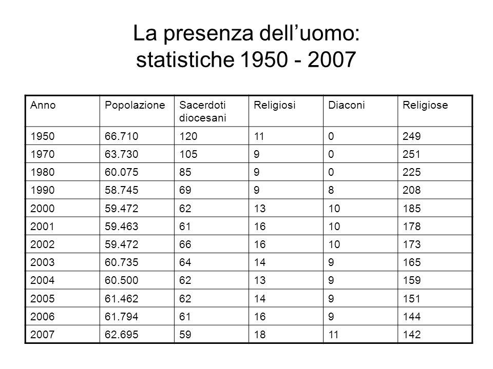 La presenza delluomo: statistiche 1950 - 2007 AnnoPopolazioneSacerdoti diocesani ReligiosiDiaconiReligiose 195066.710120110249 197063.73010590251 1980