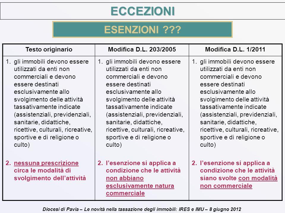 Diocesi di Pavia – Le novità nella tassazione degli immobili: IRES e IMU – 8 giugno 2012 Testo originarioModifica D.L. 203/2005Modifica D.L. 1/2011 1.