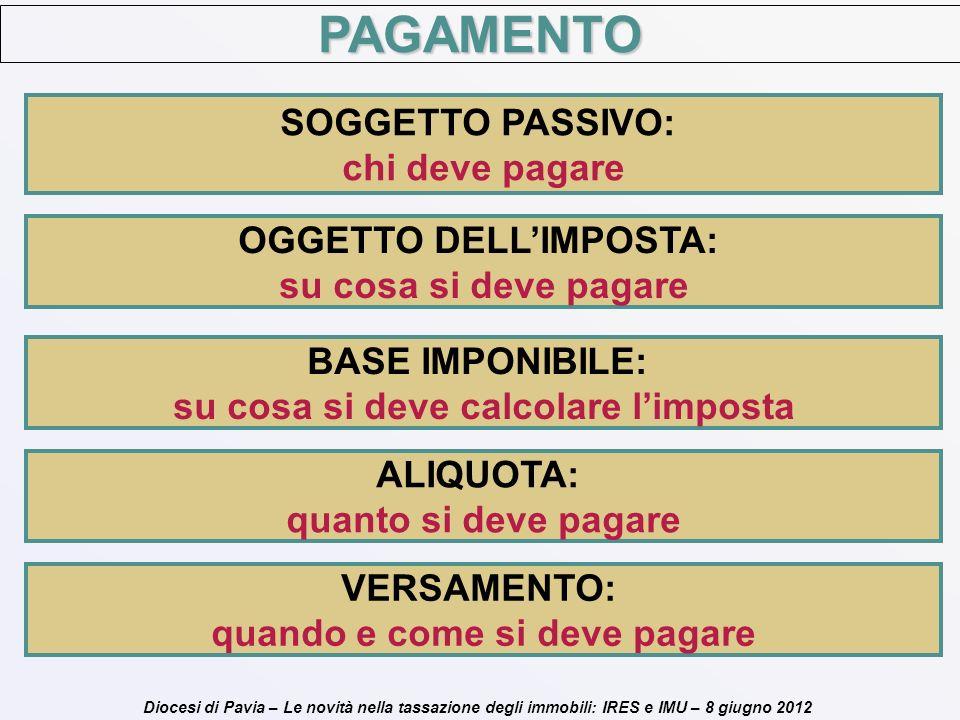 Diocesi di Pavia – Le novità nella tassazione degli immobili: IRES e IMU – 8 giugno 2012 PAGAMENTO SOGGETTO PASSIVO: chi deve pagare OGGETTO DELLIMPOS