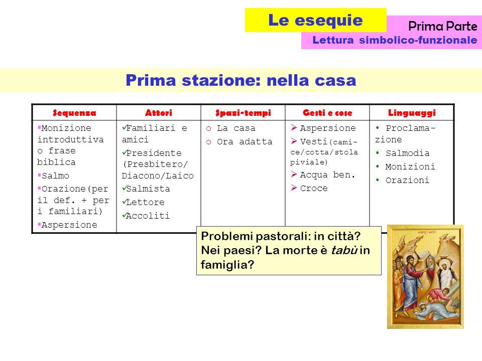 Prima stazione: nella casa SequenzaAttoriSpazi-tempiGesti e coseLinguaggi Monizione introduttiva o frase biblica Salmo Orazione(per il def.