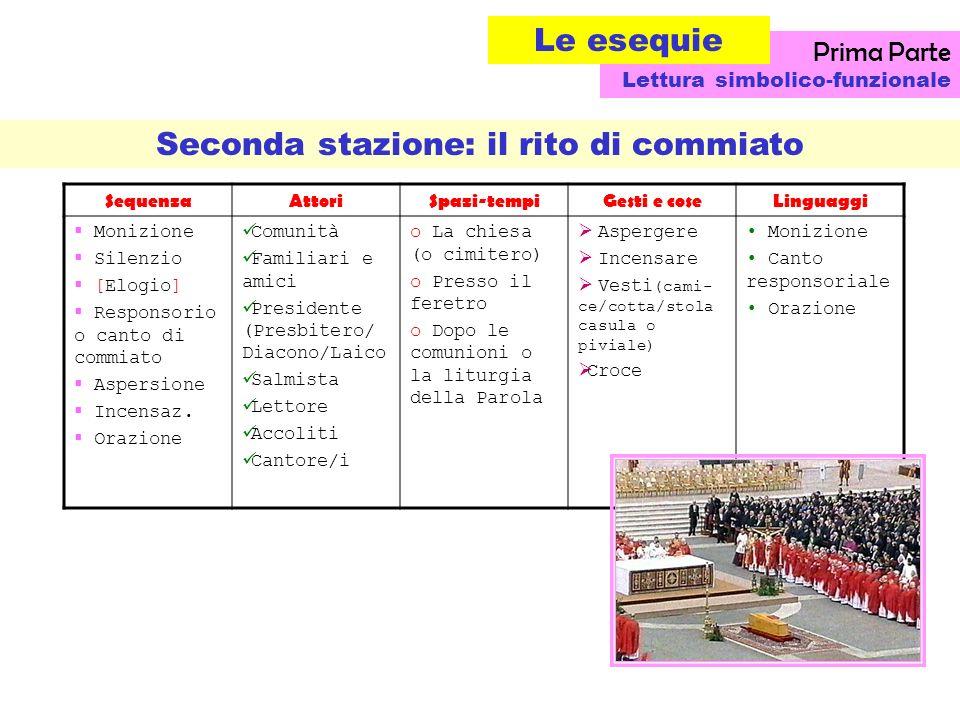 Seconda stazione: il rito di commiato SequenzaAttoriSpazi-tempiGesti e coseLinguaggi Monizione Silenzio [Elogio] Responsorio o canto di commiato Aspersione Incensaz.