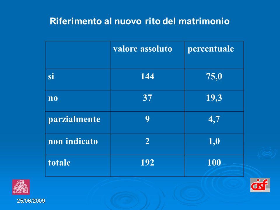 25/06/2009 valore assolutopercentuale si14475,0 no3719,3 parzialmente94,7 non indicato21,0 totale192100 Riferimento al nuovo rito del matrimonio