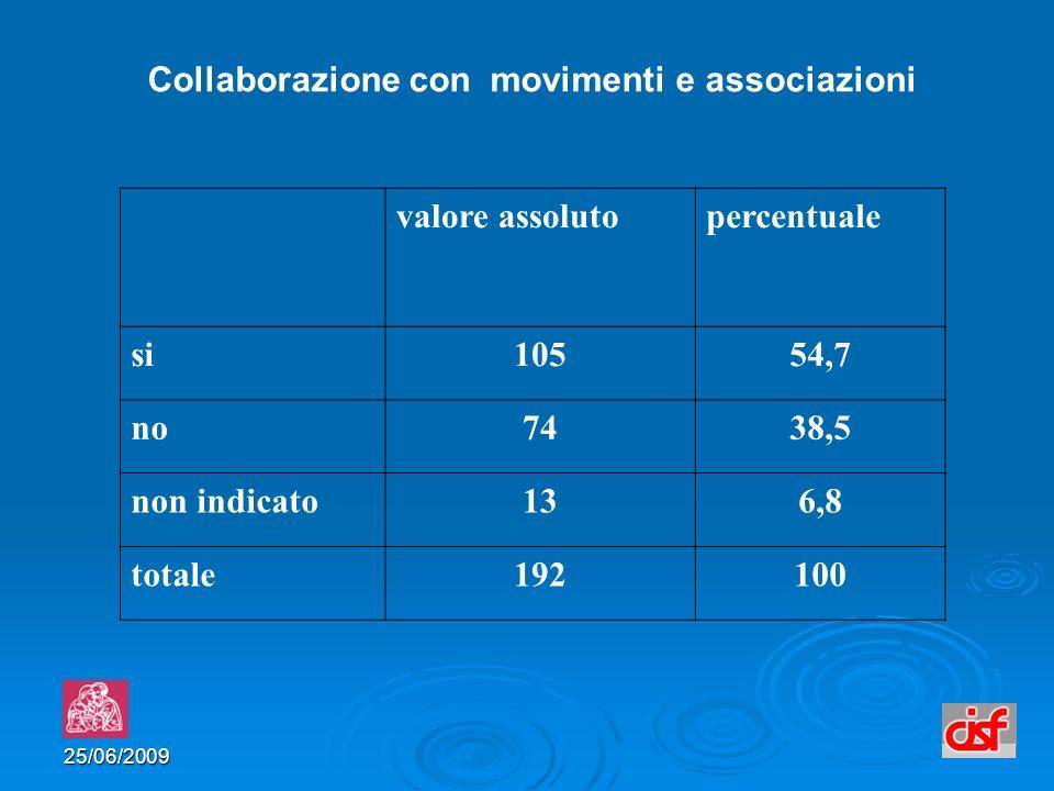 25/06/2009 valore assolutopercentuale si10554,7 no7438,5 non indicato136,8 totale192100 Collaborazione con movimenti e associazioni