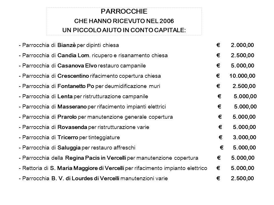 - Parrocchia di Bianzè per dipinti chiesa 2.000,00 - Parrocchia di Candia Lom.