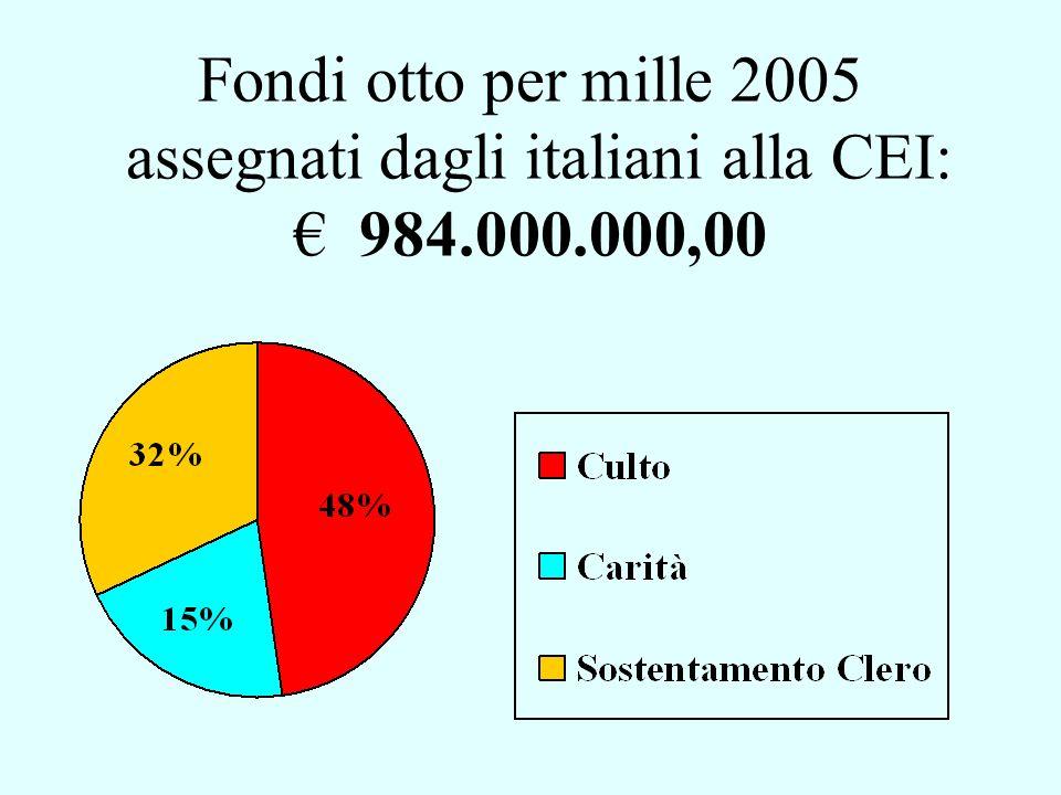 Fondi otto per mille 2005 assegnati dagli italiani alla CEI: 984.000.000,00