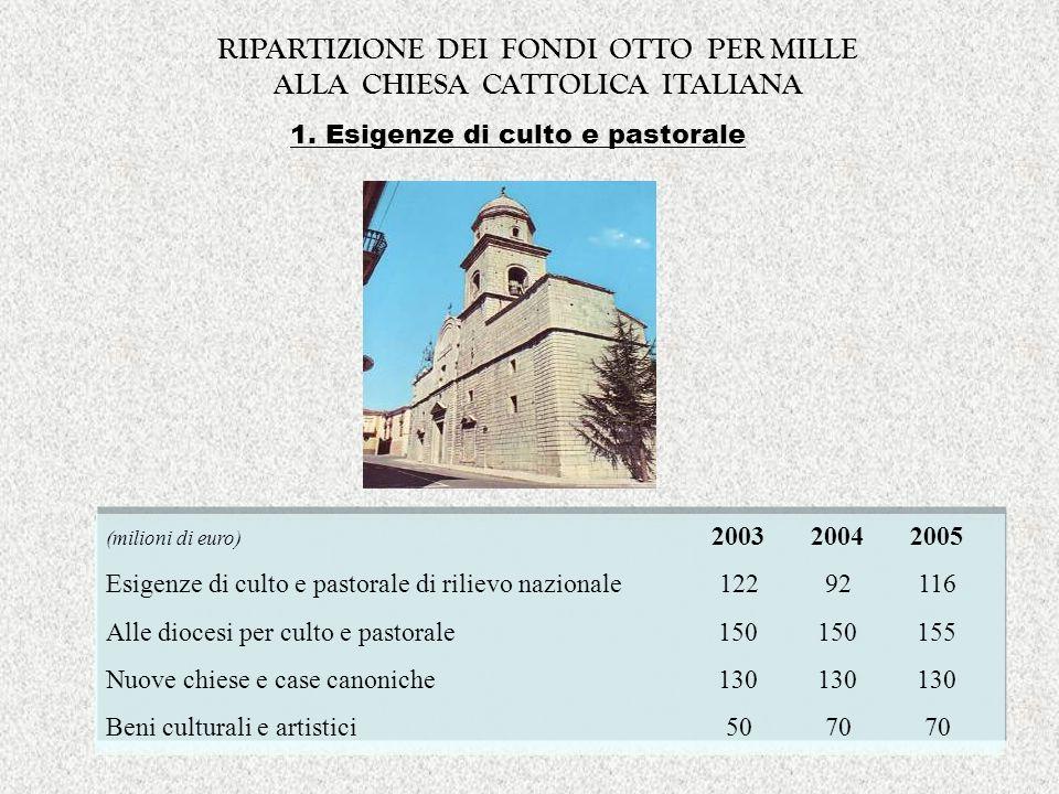 1. Esigenze di culto e pastorale (milioni di euro) 2003 2004 2005 Esigenze di culto e pastorale di rilievo nazionale 122 92 116 Alle diocesi per culto