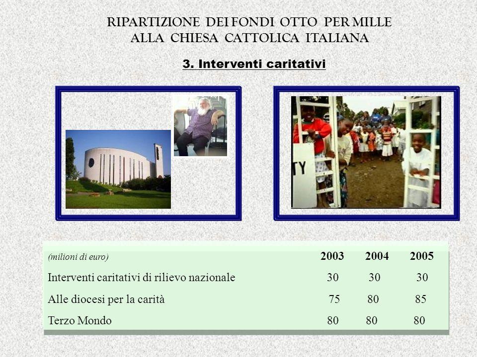 3. Interventi caritativi (milioni di euro) 2003 2004 2005 Interventi caritativi di rilievo nazionale 30 30 30 Alle diocesi per la carità 75 80 85 Terz