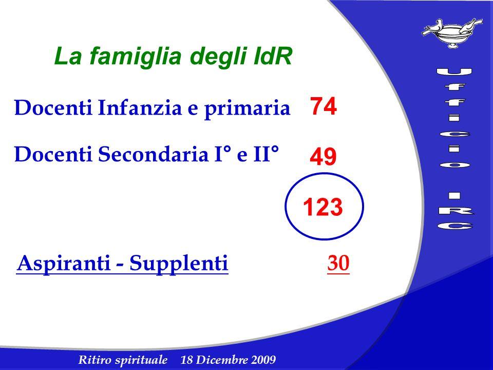 Docenti Infanzia e primaria 74 Docenti Secondaria I° e II° 49 123 Aspiranti - Supplenti 30 La famiglia degli IdR