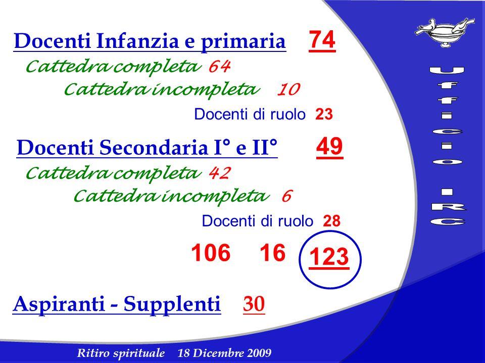Ritiro spirituale 18 Dicembre 2009 Docenti Infanzia e primaria 74 Docenti Secondaria I° e II° 49 123 Cattedra completa 64 Cattedra completa 42 106 Cat
