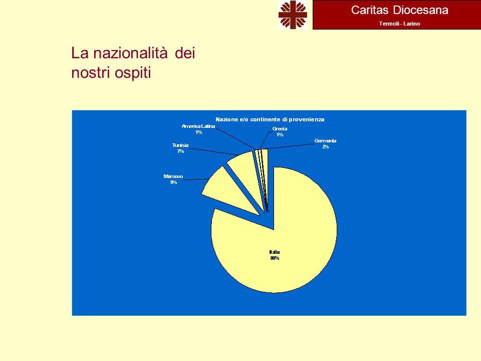 Caritas Diocesana Termoli - Larino La nazionalità dei nostri ospiti