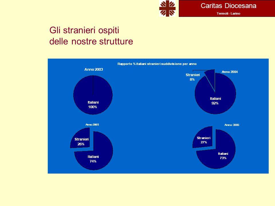 Caritas Diocesana Termoli - Larino Gli stranieri ospiti delle nostre strutture