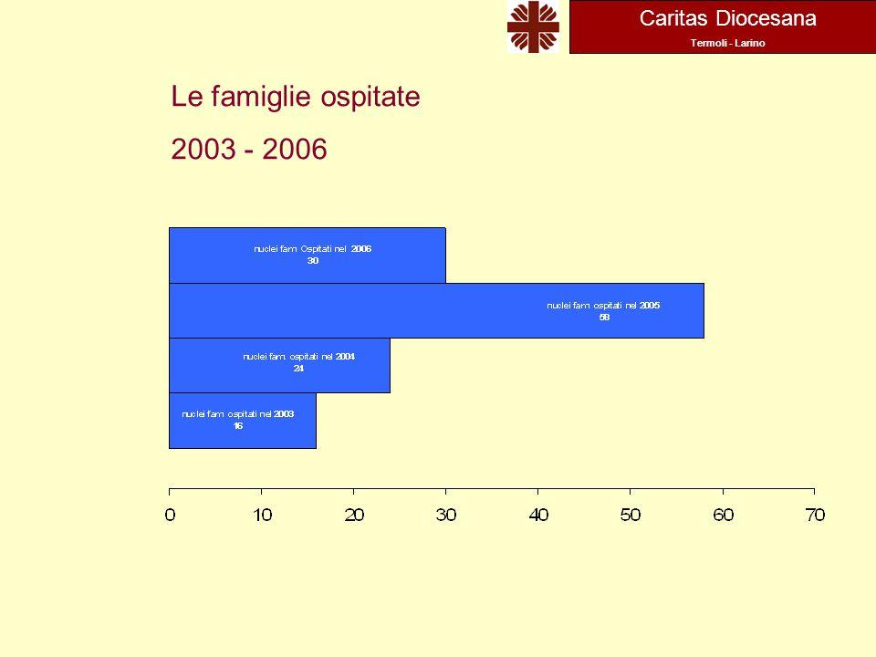 Caritas Diocesana Termoli - Larino Le famiglie ospitate 2003 - 2006