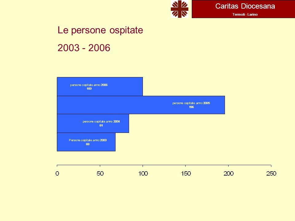 Caritas Diocesana Termoli - Larino Le persone ospitate 2003 - 2006