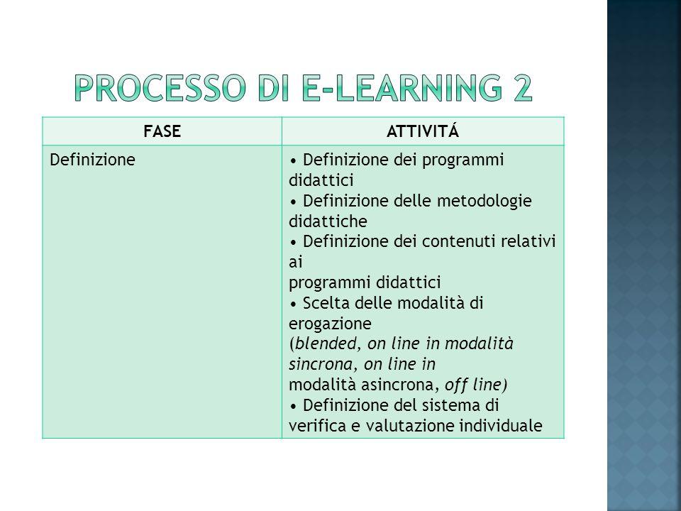 FASEATTIVITÁ Definizione Definizione dei programmi didattici Definizione delle metodologie didattiche Definizione dei contenuti relativi ai programmi