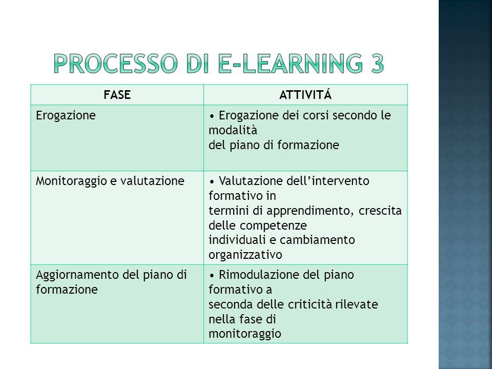 FASEATTIVITÁ Erogazione Erogazione dei corsi secondo le modalità del piano di formazione Monitoraggio e valutazione Valutazione dellintervento formati