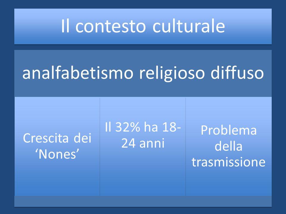 Il contesto culturale analfabetismo religioso diffuso Crescita dei Nones Il 32% ha 18- 24 anni Problema della trasmissione