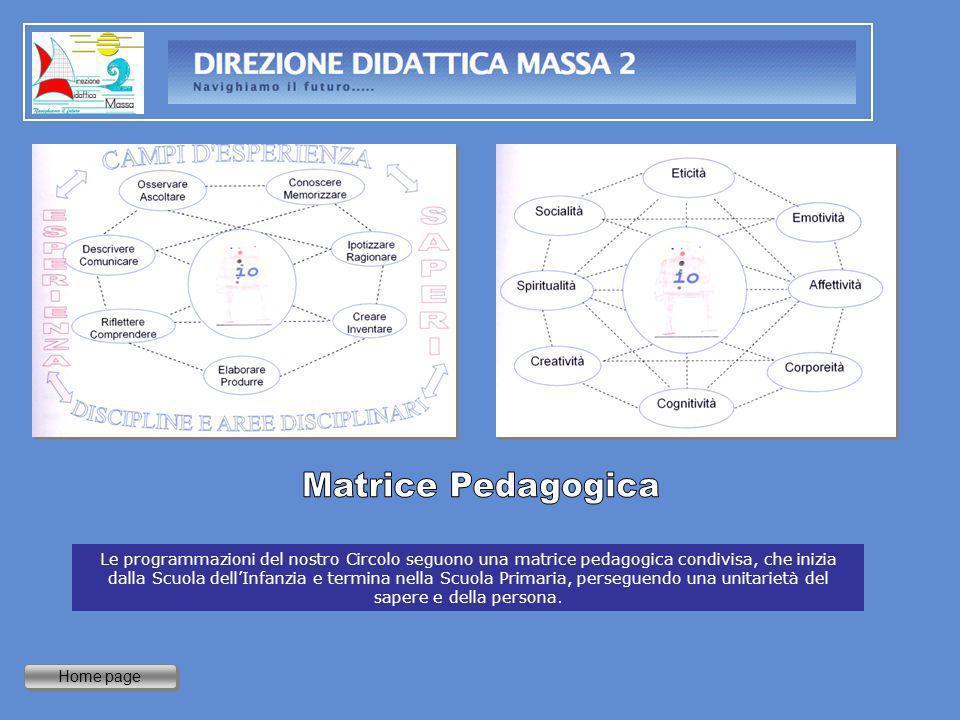 Home page Le programmazioni del nostro Circolo seguono una matrice pedagogica condivisa, che inizia dalla Scuola dellInfanzia e termina nella Scuola P