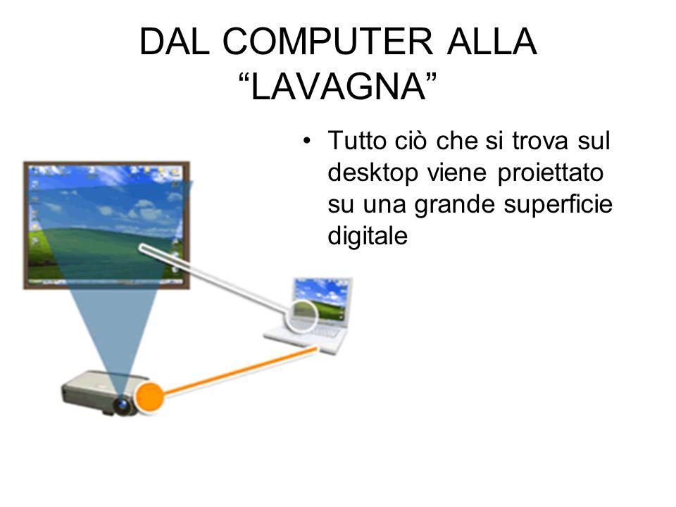 DAL COMPUTER ALLA LAVAGNA Tutto ciò che si trova sul desktop viene proiettato su una grande superficie digitale