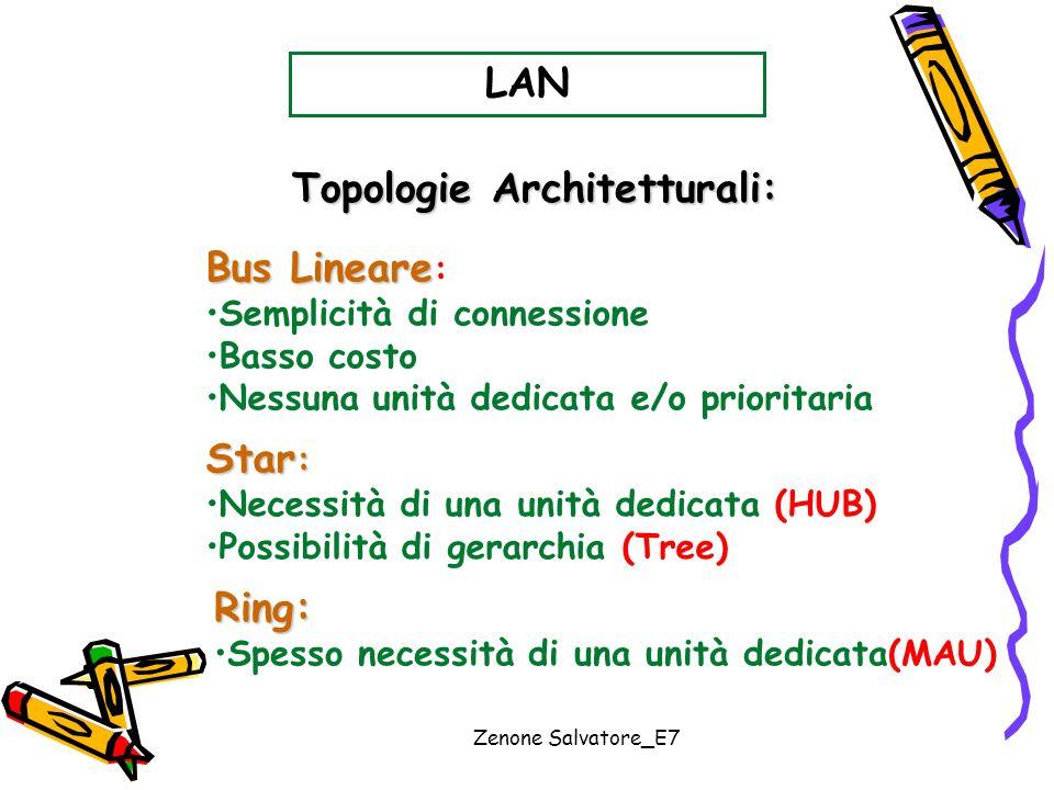 Zenone Salvatore_E7 LAN Bus Lineare Bus Lineare : Semplicità di connessione Basso costo Nessuna unità dedicata e/o prioritaria Star : Necessità di una