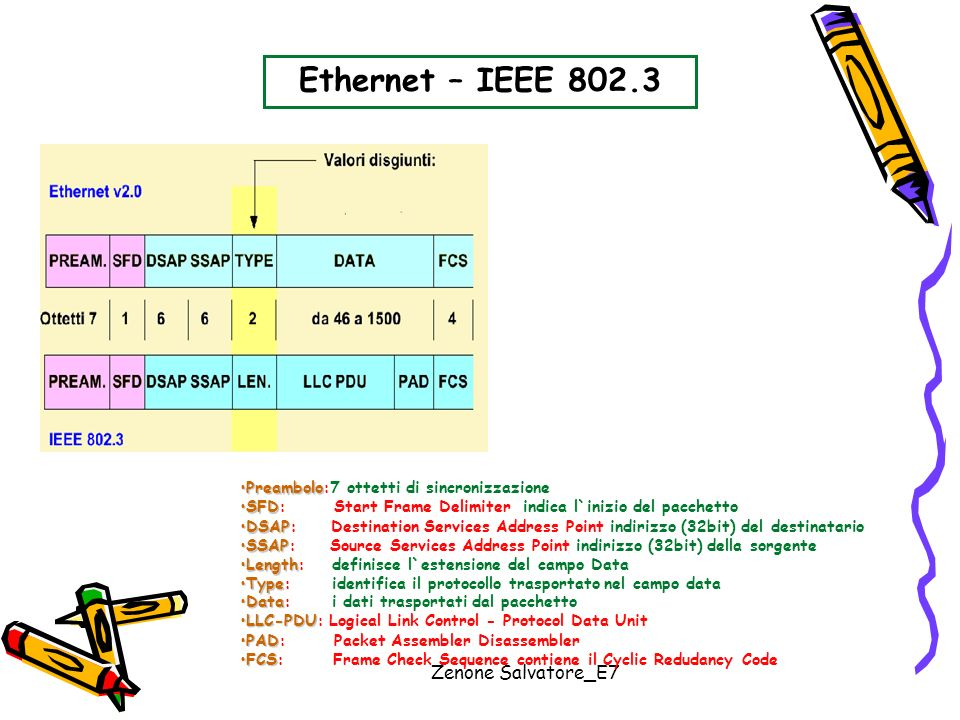 Zenone Salvatore_E7 Ethernet – IEEE 802.3 DataData: i dati trasportati dal pacchetto LLC-PDULLC-PDU: Logical Link Control - Protocol Data Unit PADPAD: