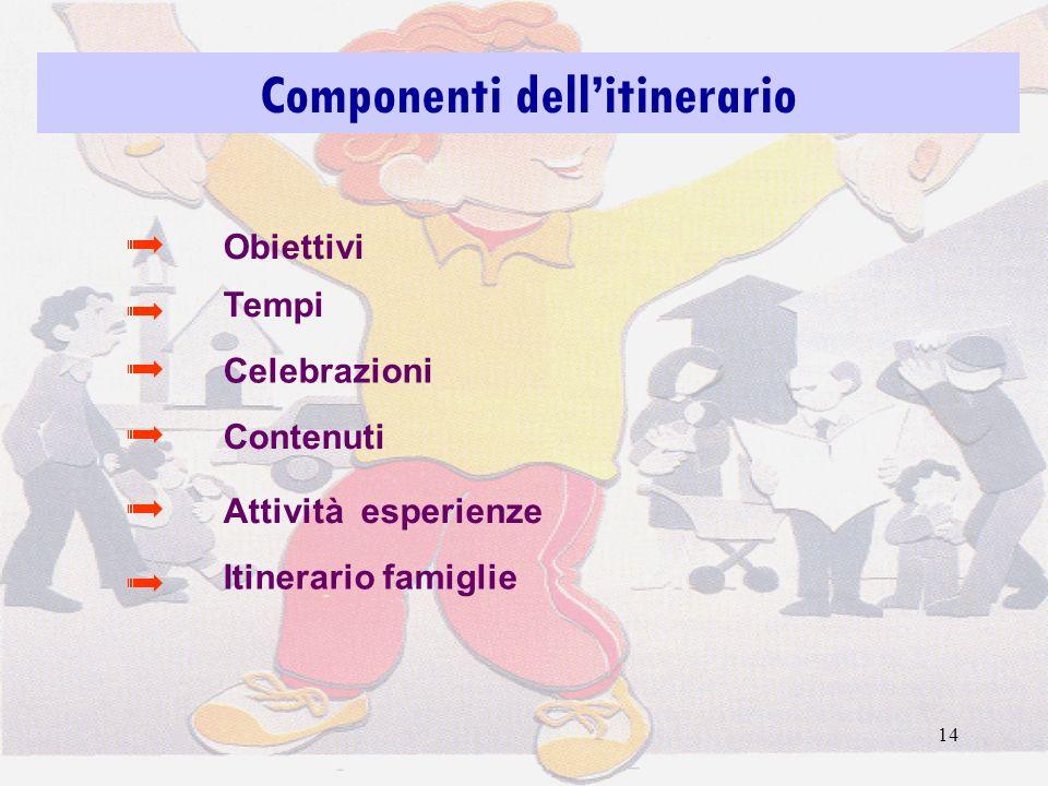 14 Componenti dellitinerario Tempi Contenuti Obiettivi Itinerario famiglie Attività esperienze Celebrazioni