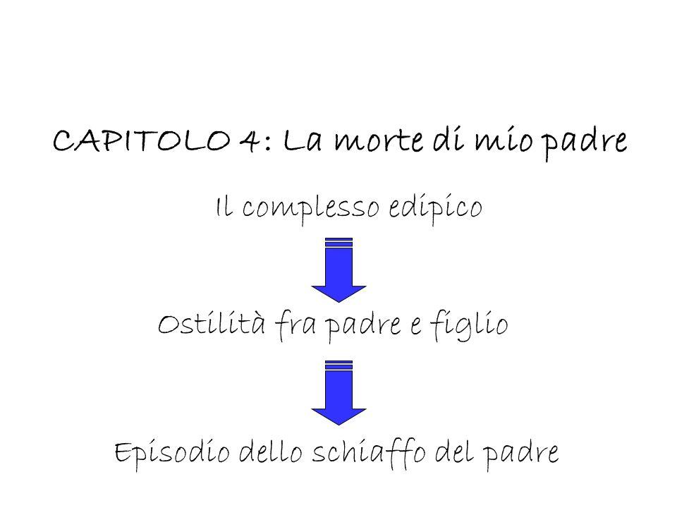 CAPITOLO 4: La morte di mio padre Il complesso edipico Ostilità fra padre e figlio Episodio dello schiaffo del padre